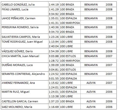 tabla resultados Torre del Mar 15 12 2018
